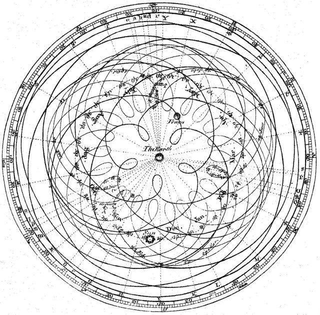 Representación del movimiento aparente del Sol y los planetas si se sitúa la Tierra en el centro.