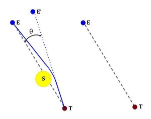 La presencia del Sol curva el haz de luz y las estrellas se ven en una posición aparente E'