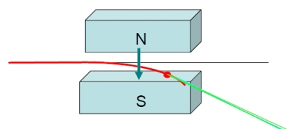 El campo magnético curva la trayectoria del electrón