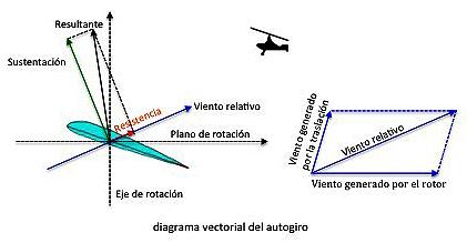 Diagrama vectorial