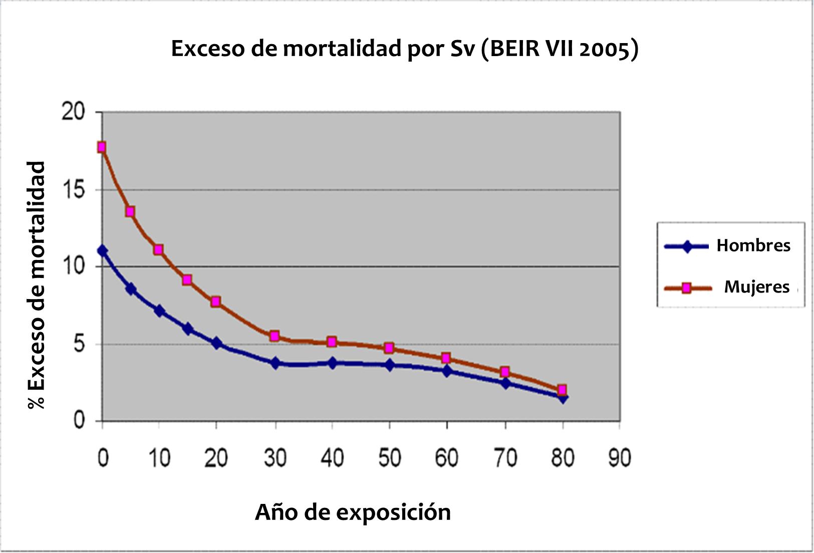 mortalidadsv