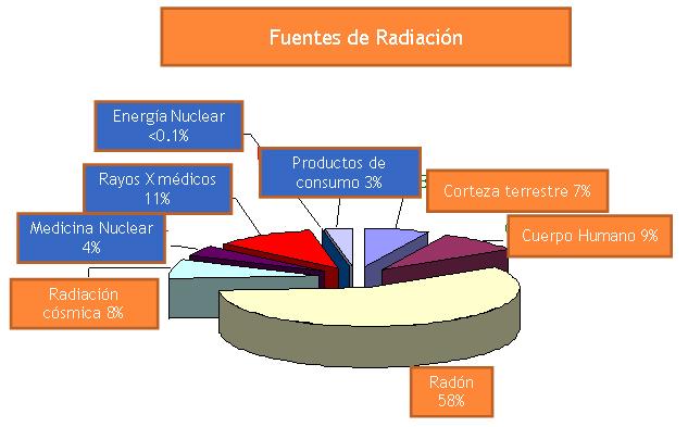 quesito radiacion