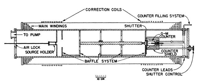 Esquema del diagrama del espectrómetro magnético solenoidal