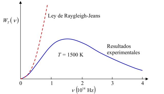 Radiación emitida por un cuerpo negro a una temperatura de 1500 K en función de la frecuencia
