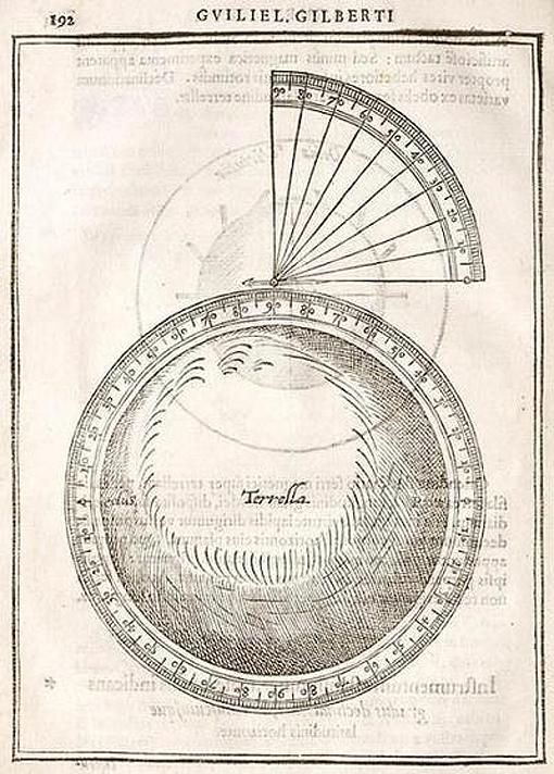 """La """"terella"""" de Gilbert mostrando la inclinación de una aguja magnética en diferentes posiciones"""