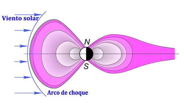 Esquema de un corte transversal de la magnetosfera