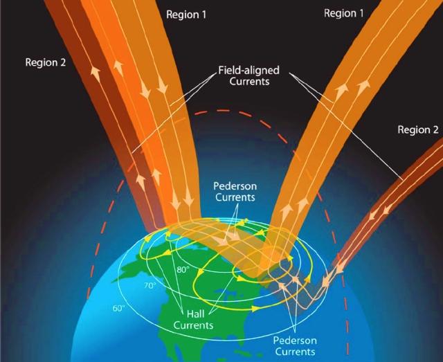 Esquema de las corrientes alineadas con el campo y los sistemas de corrientes que interconectan en la ionosfera.