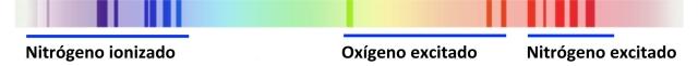 Espectros O-N