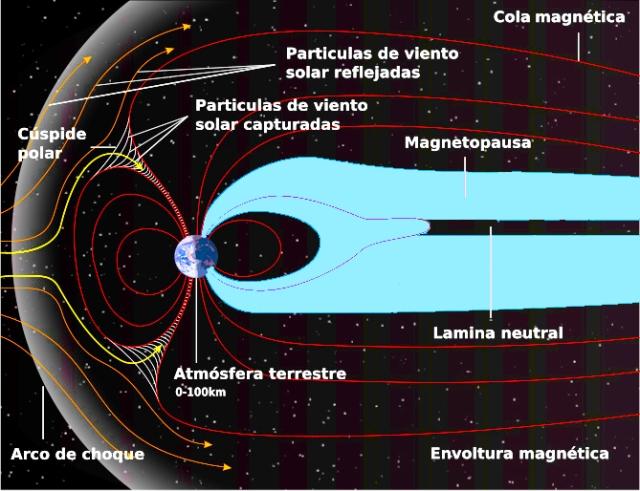 Detalle de la magnetosfera y sus regiones