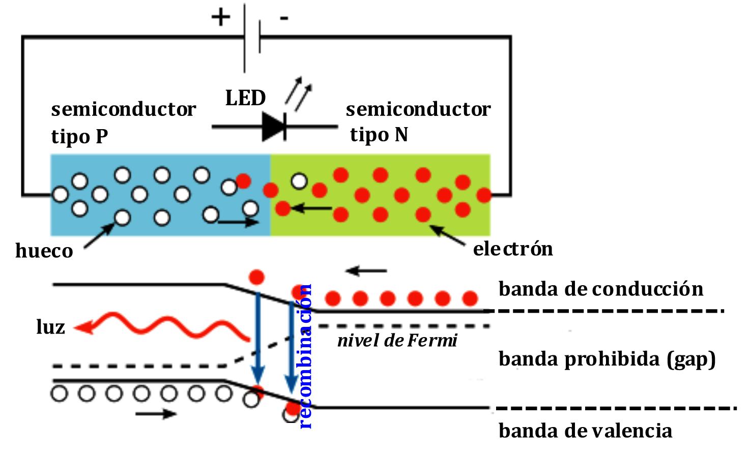 Y la luz azul se hizo – Premio Nobel de Física 2014   Los Mundos de ...