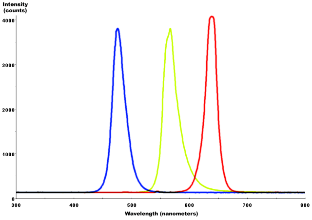 Red-YellowGreen-Blue_LED_spectra