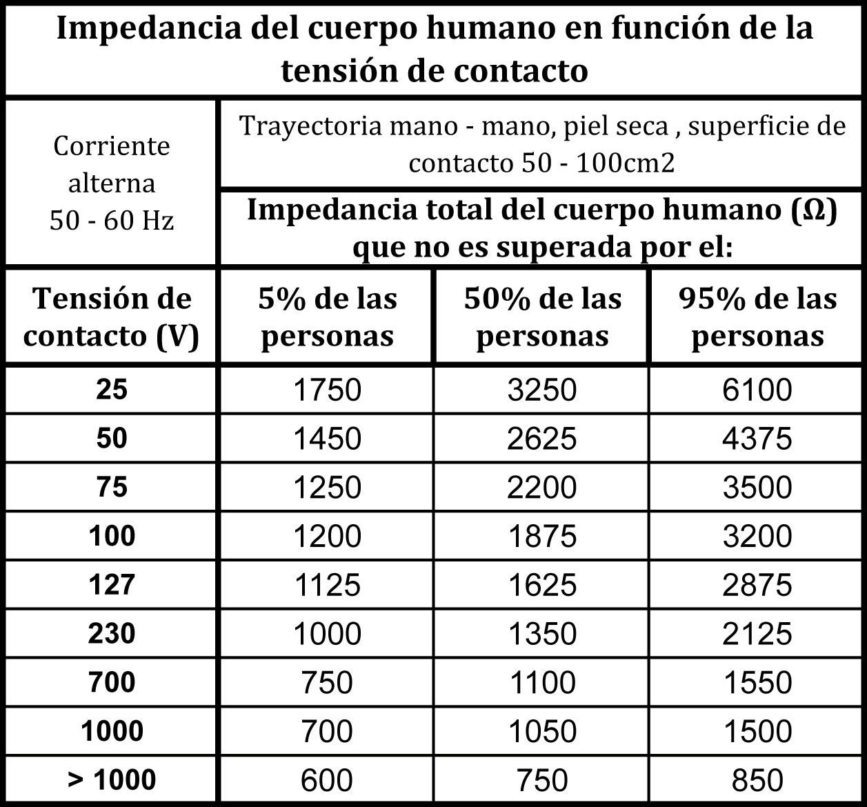 Efectos De La Corriente El 233 Ctrica En El Cuerpo Humano Ii