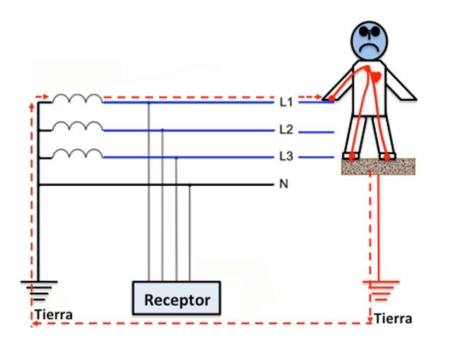 Esquema de red trifásica