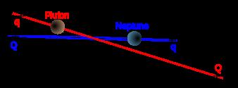 338px-TheKuiperBelt_Orbits_Pluto_Ecliptic_fr.svg