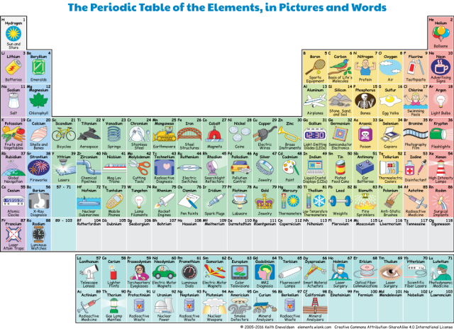 Interactive Periodic Table of the Elements, in Pictures and Words Keith Enevoldsen elements.wlonk.com